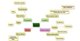 Arrow mind map