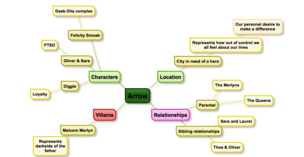 Arrow mind map